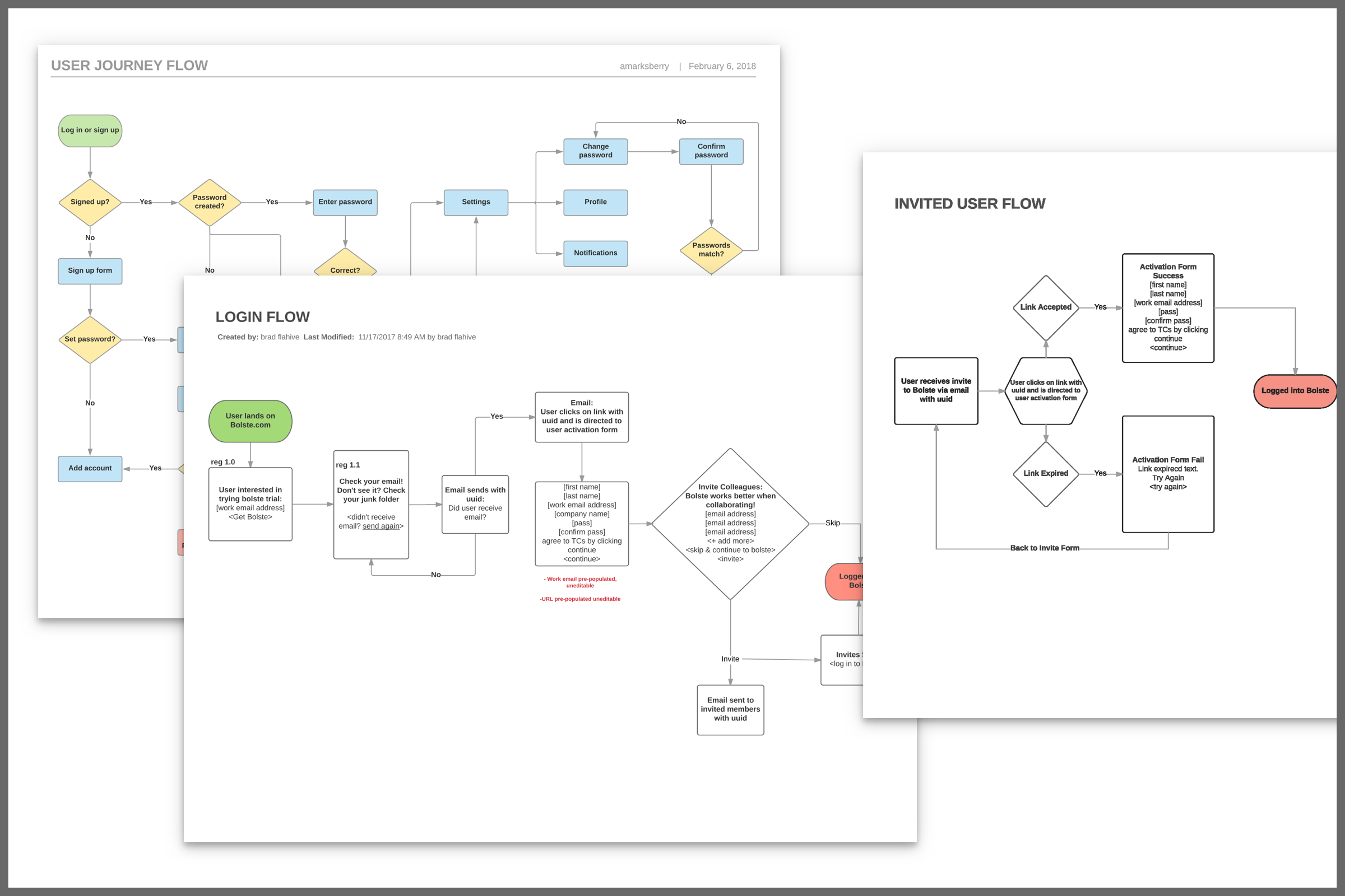 Ajm Bolste Sign Up Process Flow Diagram User Experience Simplified Customer Journey And Diagrams
